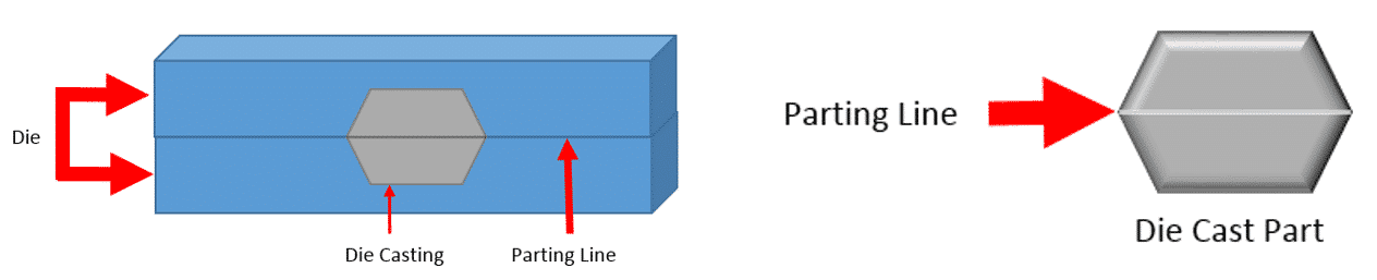 Parting Line Placement in Metal Die Casting Design